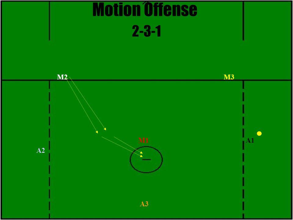 Motion Offense 2-3-1 M3 M1 M2 A1 A2 A3