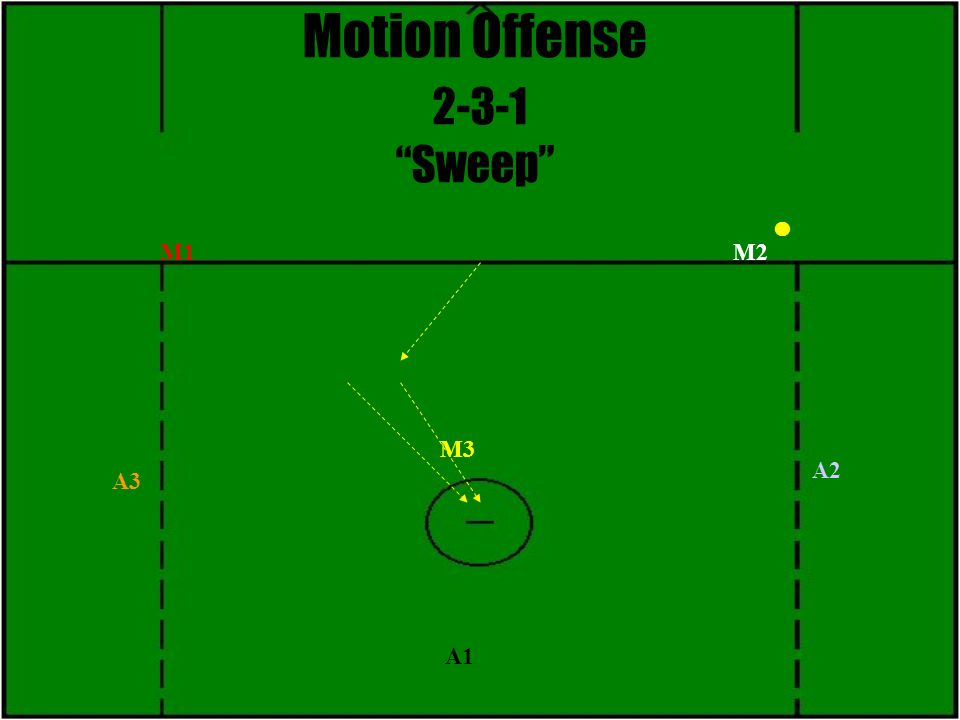 Motion Offense 2-3-1 Sweep M3 M2 A1 A2 A3 M1
