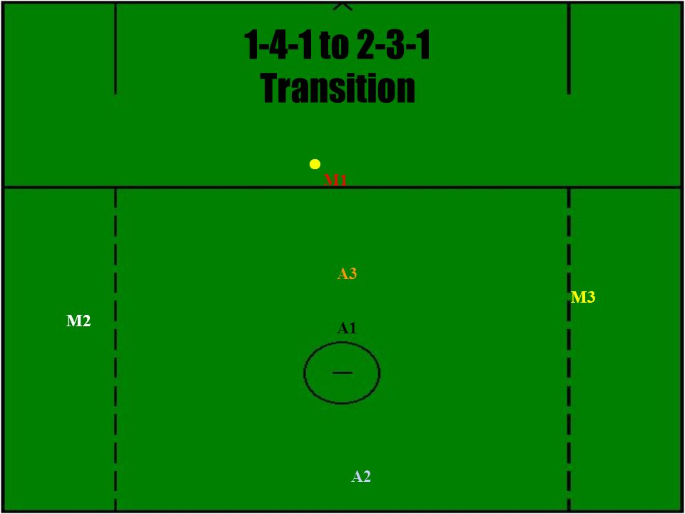 1-4-1 to 2-3-1 Transition M3 M1 M2 A1 A2 A3