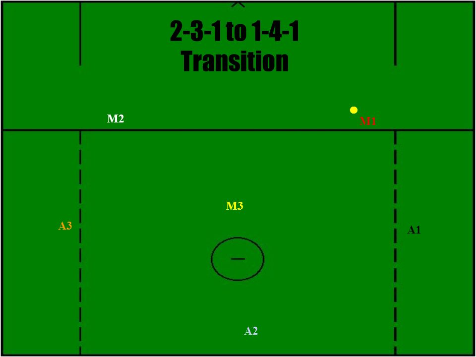 2-3-1 to 1-4-1 Transition M3 M1 M2 A1 A2 A3