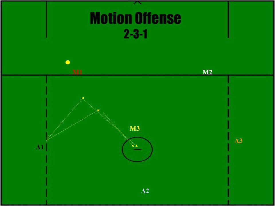 Motion Offense 2-3-1 M3 M1M2 A1 A2 A3