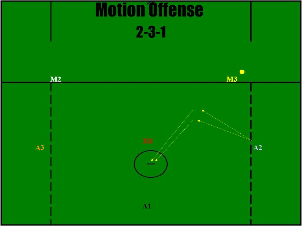 Motion Offense 2-3-1 M1 M2M3 A3 A1 A2