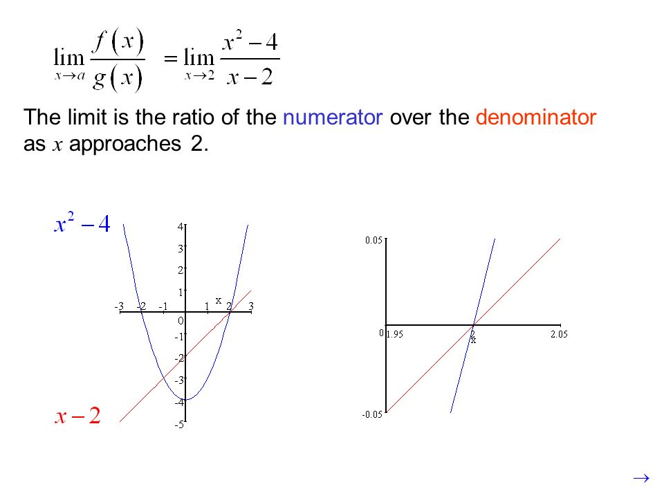 If we zoom in far enough, the curves will appear as straight lines. The limit is the ratio of the numerator over the denominator as x approaches 2.