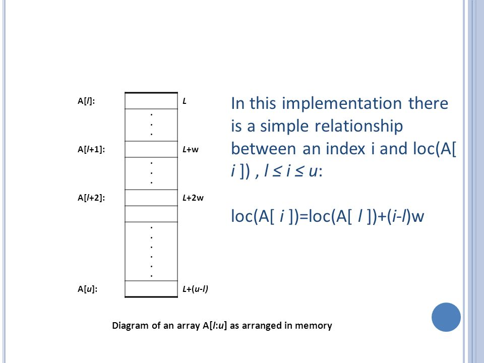 In this implementation there is a simple relationship between an index i and loc(A[ i ]), l i u: loc(A[ i ])=loc(A[ l ])+(i-l)w Diagram of an array A[