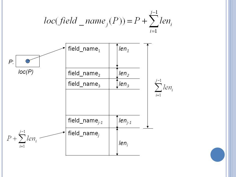 field_name 1 len 1 field_name 2 len 2 field_name 3 len 3 field_name j-1 len j-1 field_name j len i P:P: loc(P)