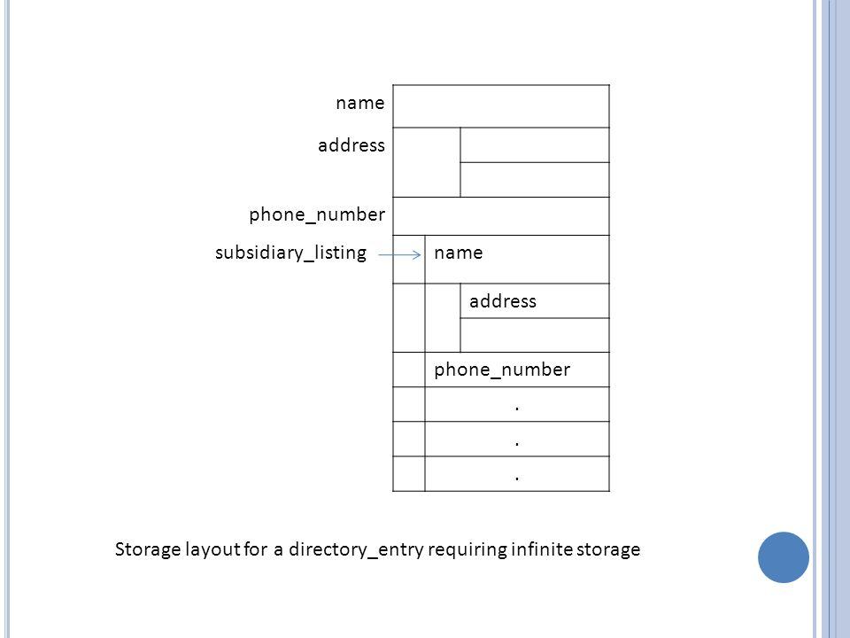 name address phone_number subsidiary_listingname address phone_number... Storage layout for a directory_entry requiring infinite storage