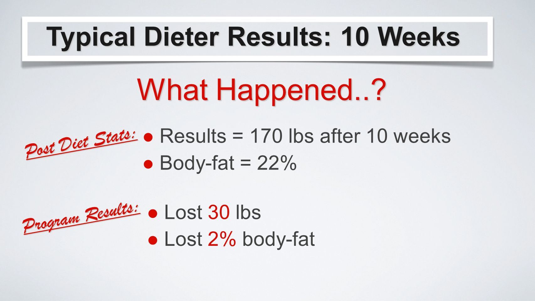 Results = 170 lbs after 10 weeks Typical Dieter Results: 10 Weeks What Happened...