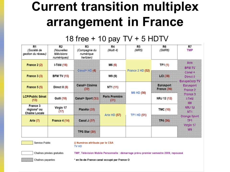 Current transition multiplex arrangement in France 18 free + 10 pay TV + 5 HDTV