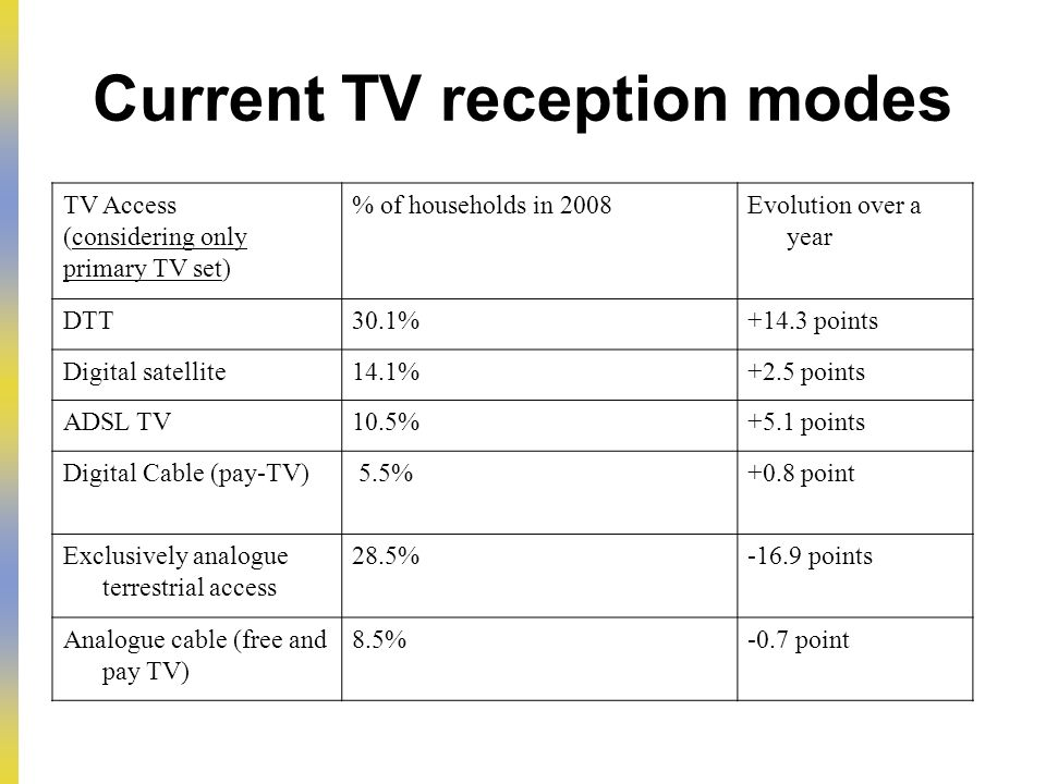 Current TV reception modes TV Access (considering only primary TV set) % of households in 2008Evolution over a year DTT30.1%+14.3 points Digital satellite14.1%+2.5 points ADSL TV10.5%+5.1 points Digital Cable (pay-TV) 5.5%+0.8 point Exclusively analogue terrestrial access 28.5%-16.9 points Analogue cable (free and pay TV) 8.5%-0.7 point