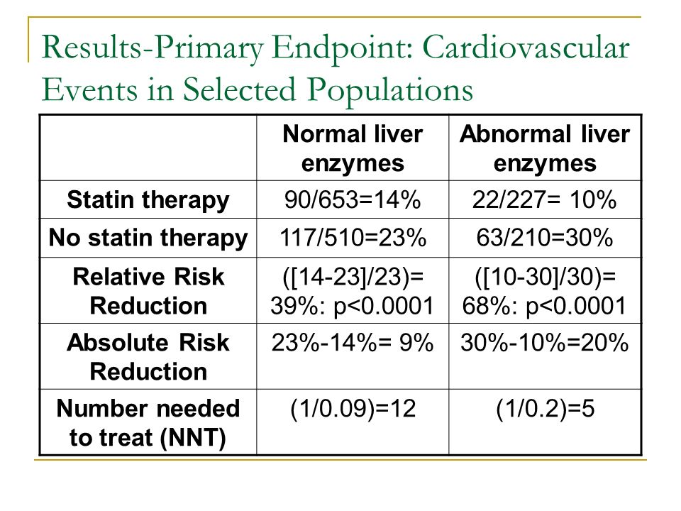 Results-Primary Endpoint: Cardiovascular Events in Selected Populations Normal liver enzymes Abnormal liver enzymes Statin therapy90/653=14%22/227= 10% No statin therapy117/510=23%63/210=30% Relative Risk Reduction ([14-23]/23)= 39%: p< ([10-30]/30)= 68%: p< Absolute Risk Reduction 23%-14%= 9%30%-10%=20% Number needed to treat (NNT) (1/0.09)=12(1/0.2)=5