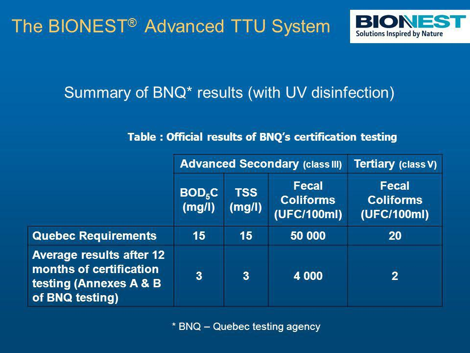 Summary of BNQ* results (with UV disinfection) The BIONEST ® Advanced TTU System Table : Official results of BNQs certification testing Advanced Secondary (class III) Tertiary (class V) BOD 5 C (mg/l) TSS (mg/l) Fecal Coliforms (UFC/100ml) Quebec Requirements15 50 00020 Average results after 12 months of certification testing (Annexes A & B of BNQ testing) 334 0002 * BNQ – Quebec testing agency