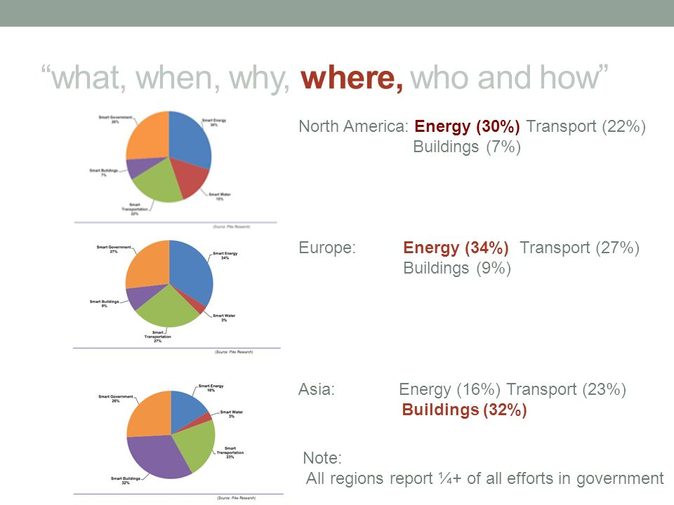 what, when, why, where, who and how North America: Energy (30%) Transport (22%) Buildings (7%) Europe: Energy (34%) Transport (27%) Buildings (9%) Asi