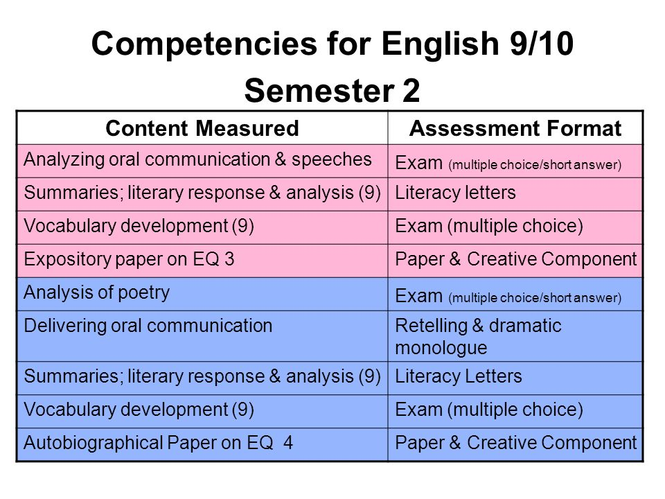 Competencies for English 9/10 Semester 2 Content MeasuredAssessment Format Analyzing oral communication & speeches Exam (multiple choice/short answer)