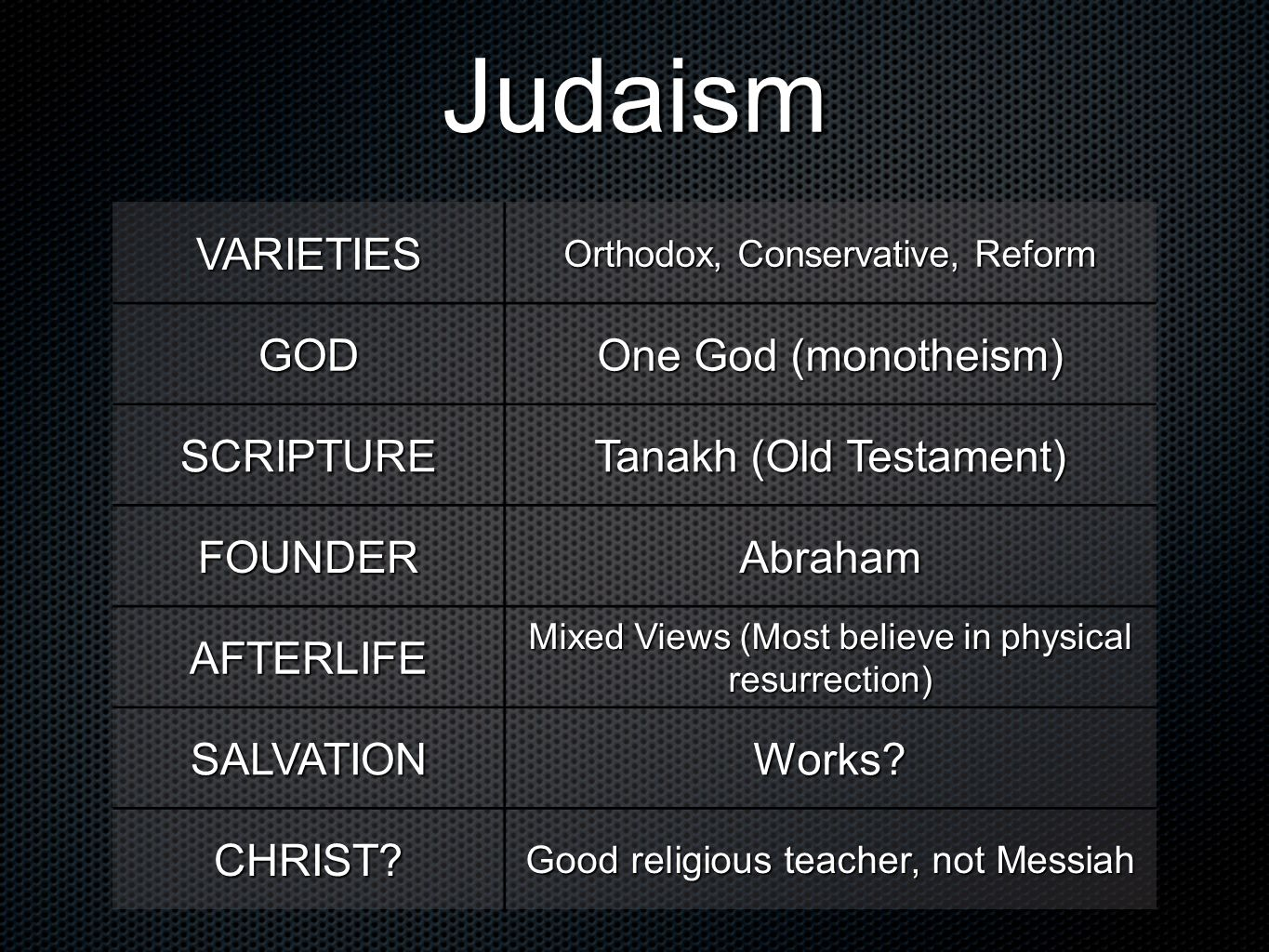 Judaism VARIETIES Orthodox, Conservative, Reform GOD One God (monotheism) SCRIPTURE Tanakh (Old Testament) FOUNDERAbraham AFTERLIFE Mixed Views (Most