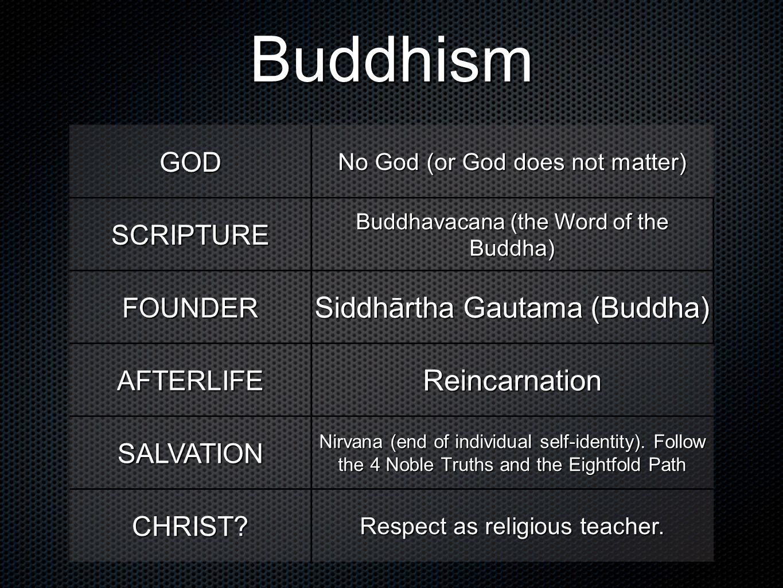 Buddhism GOD No God (or God does not matter) SCRIPTURE Buddhavacana (the Word of the Buddha) FOUNDER Siddhārtha Gautama (Buddha) AFTERLIFEReincarnatio