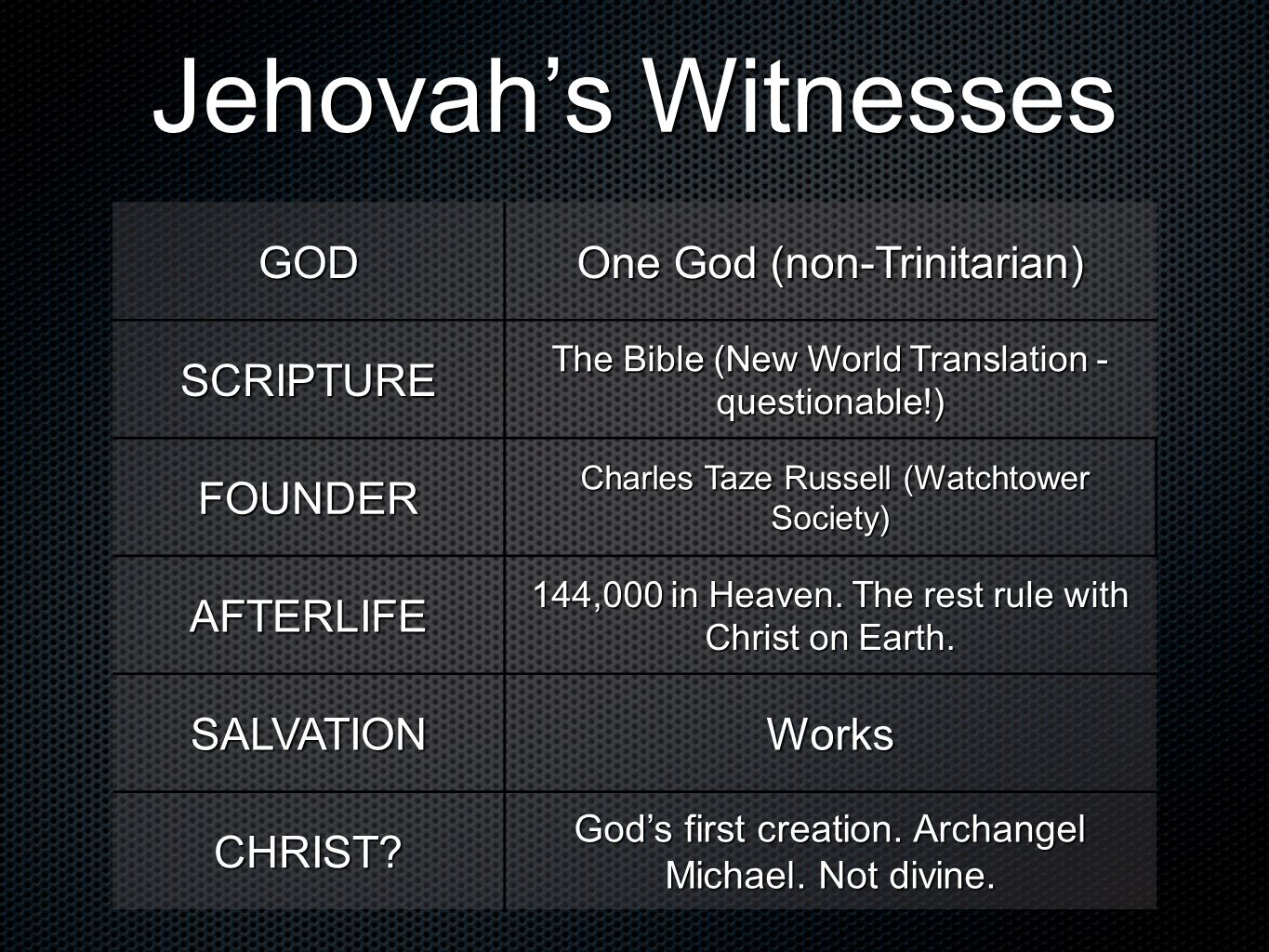 Jehovahs Witnesses GOD One God (non-Trinitarian) SCRIPTURE The Bible (New World Translation - questionable!) FOUNDER Charles Taze Russell (Watchtower