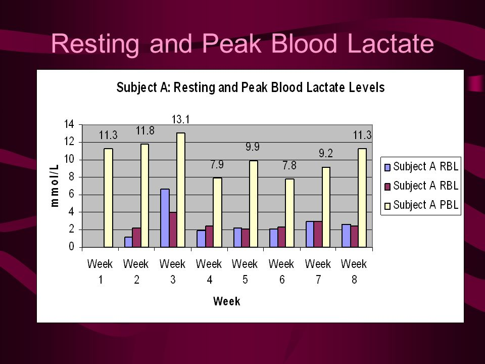 Resting and Peak Blood Lactate