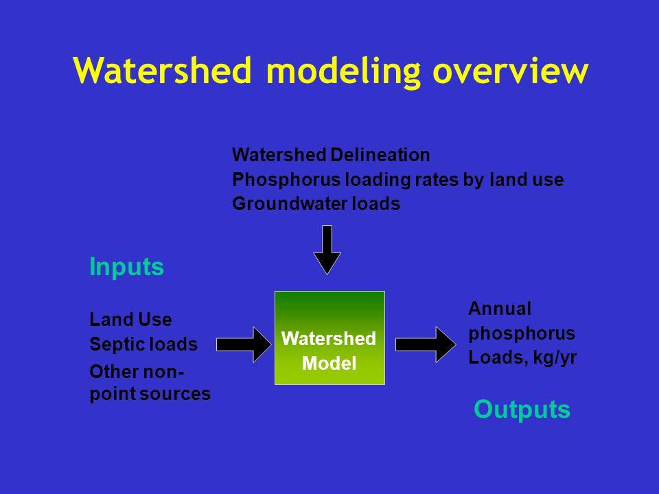 Land Use Model Lake Model Phosphorus Level Water Clarity Use Changes