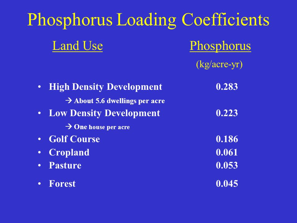Phosphorus Loading Coefficients Land Use Phosphorus (kg/acre-yr) High Density Development0.283 About 5.6 dwellings per acre Low Density Development 0.