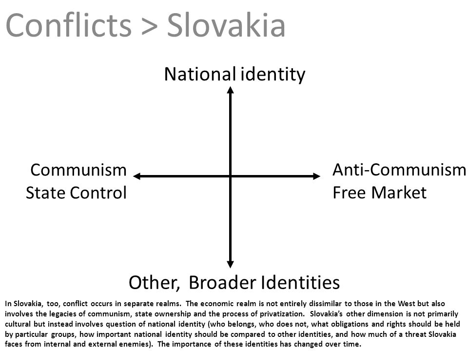 In Slovakia, too, conflict occurs in separate realms. The economic realm is not entirely dissimilar to those in the West but also involves the legacie