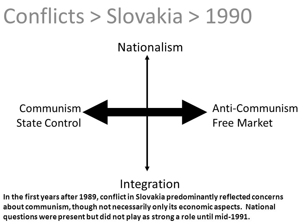 In the first years after 1989, conflict in Slovakia predominantly reflected concerns about communism, though not necessarily only its economic aspects
