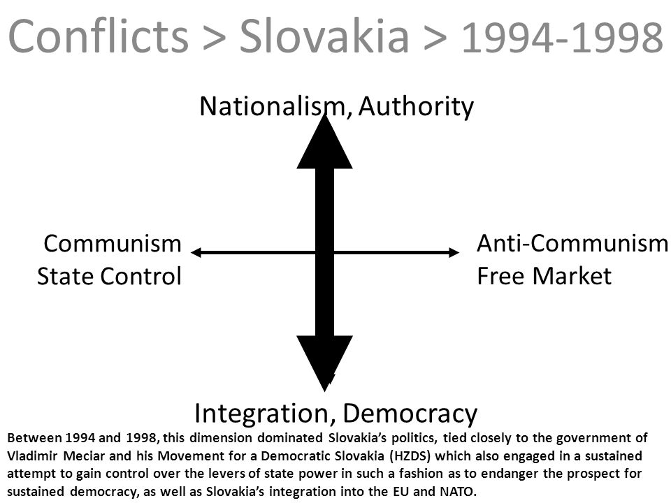 Between 1994 and 1998, this dimension dominated Slovakias politics, tied closely to the government of Vladimir Meciar and his Movement for a Democrati