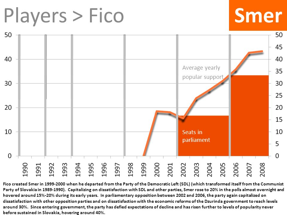 Fico created Smer in 1999-2000 when he departed from the Party of the Democratic Left (SDL) (which transformed itself from the Communist Party of Slov