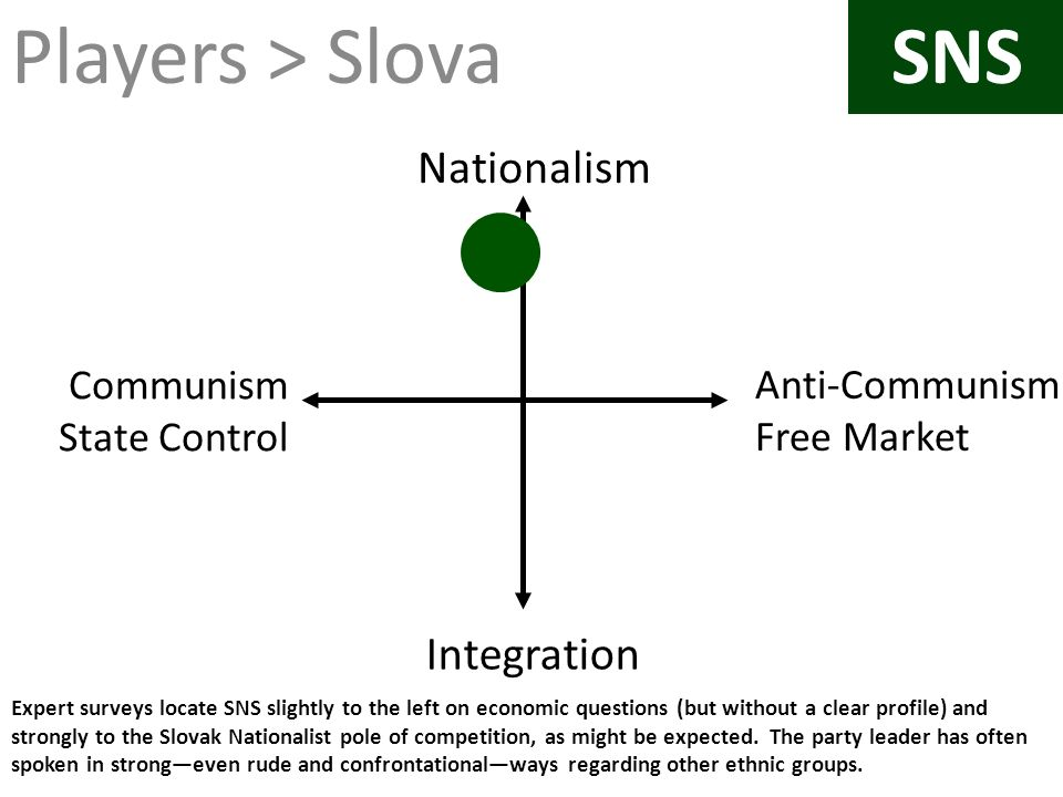 Expert surveys locate SNS slightly to the left on economic questions (but without a clear profile) and strongly to the Slovak Nationalist pole of comp