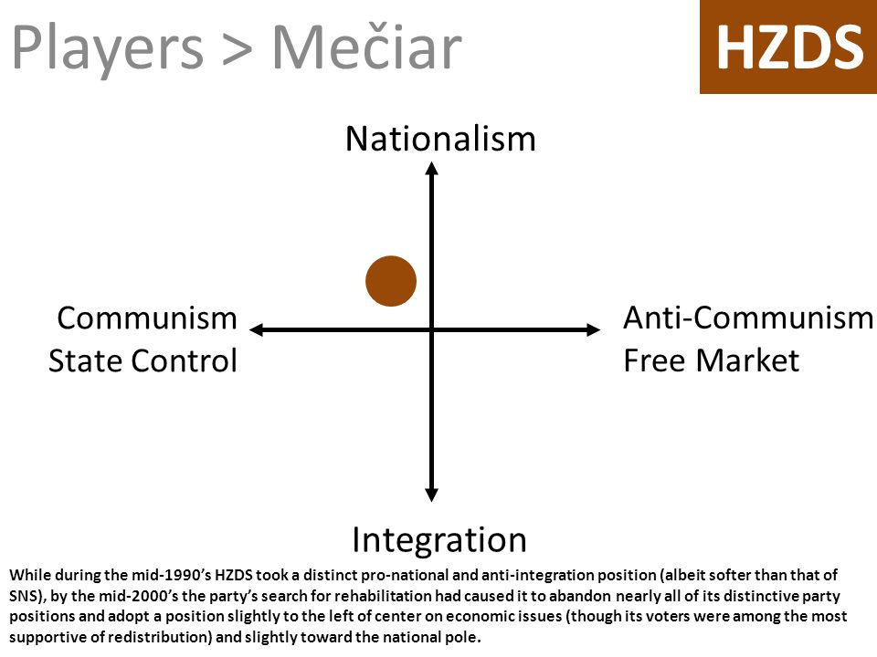 While during the mid-1990s HZDS took a distinct pro-national and anti-integration position (albeit softer than that of SNS), by the mid-2000s the part