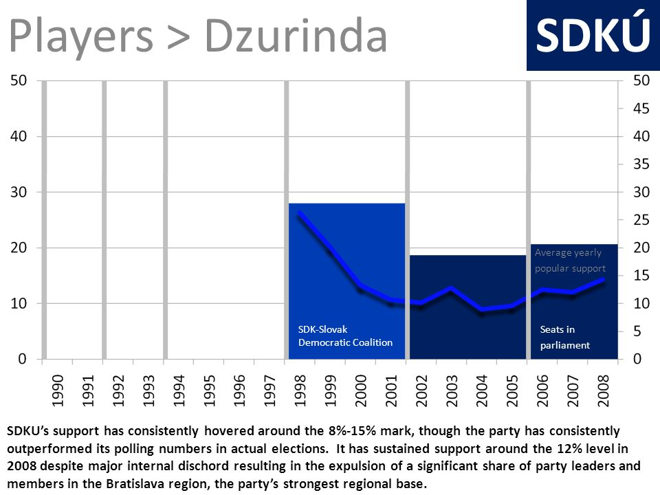 SDKUs support has consistently hovered around the 8%-15% mark, though the party has consistently outperformed its polling numbers in actual elections.