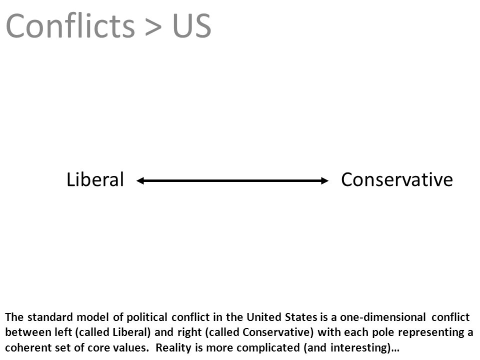 Conflicts > US Conservative Liberal The standard model of political conflict in the United States is a one-dimensional conflict between left (called L