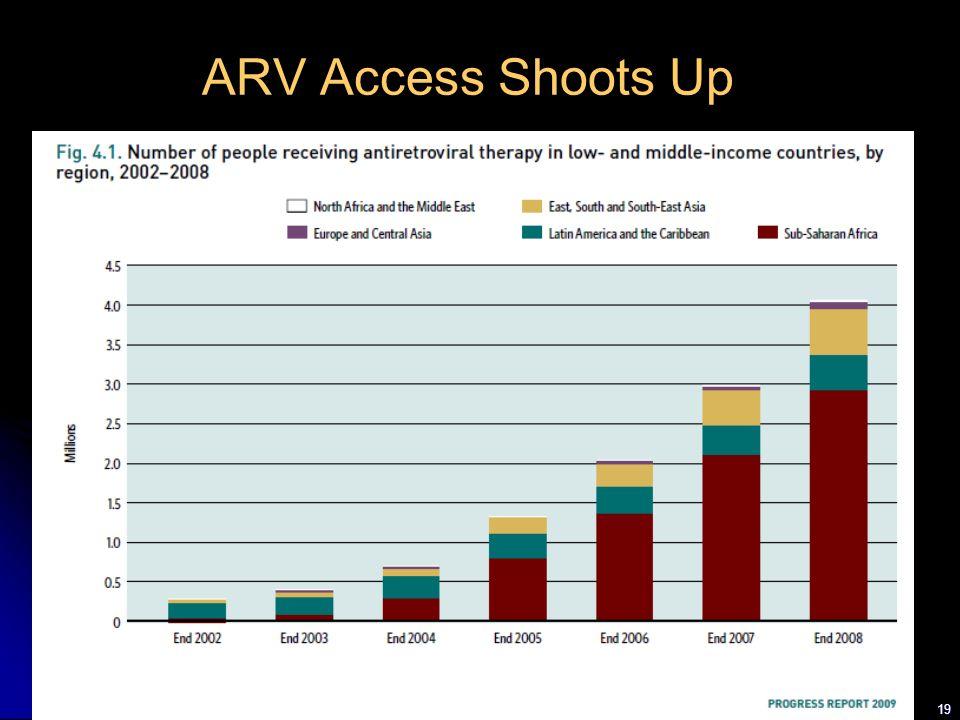 19 ARV Access Shoots Up
