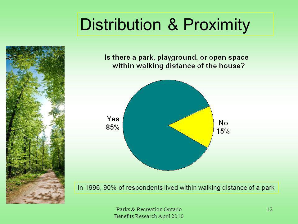 Parks & Recreation Ontario Benefits Research April 2010 12 Distribution & Proximity In 1996, 90% of respondents lived within walking distance of a park