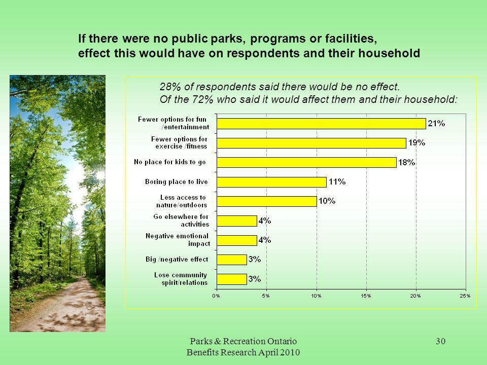 Parks & Recreation Ontario Benefits Research April 2010 30 If there were no public parks, programs or facilities, effect this would have on respondents and their household 28% of respondents said there would be no effect.