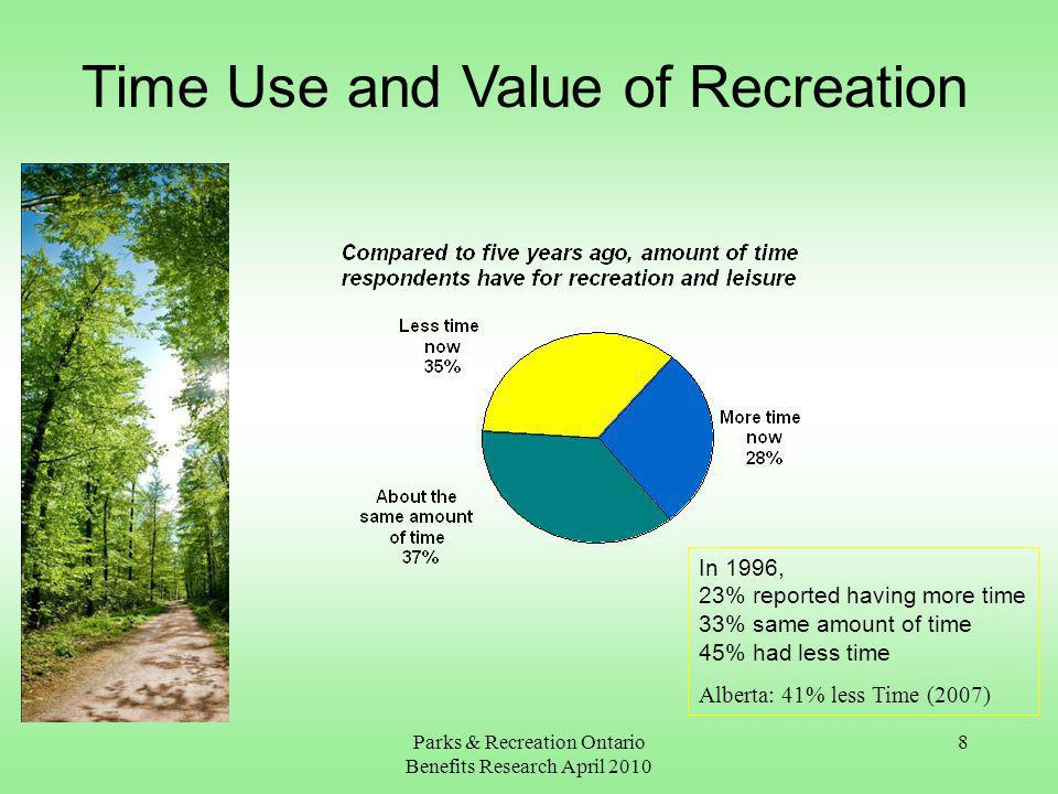 Parks & Recreation Ontario Benefits Research April 2010 8 Time Use and Value of Recreation In 1996, 23% reported having more time 33% same amount of time 45% had less time Alberta: 41% less Time (2007)