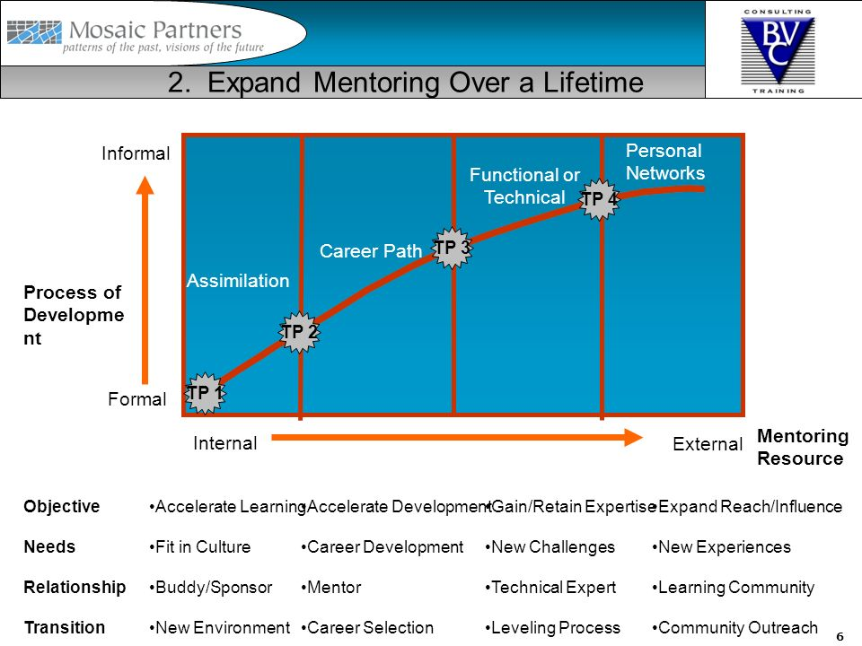 6 2. Expand Mentoring Over a Lifetime Accelerate Learning Fit in Culture Buddy/Sponsor New Environment Objective Needs Relationship Transition Acceler