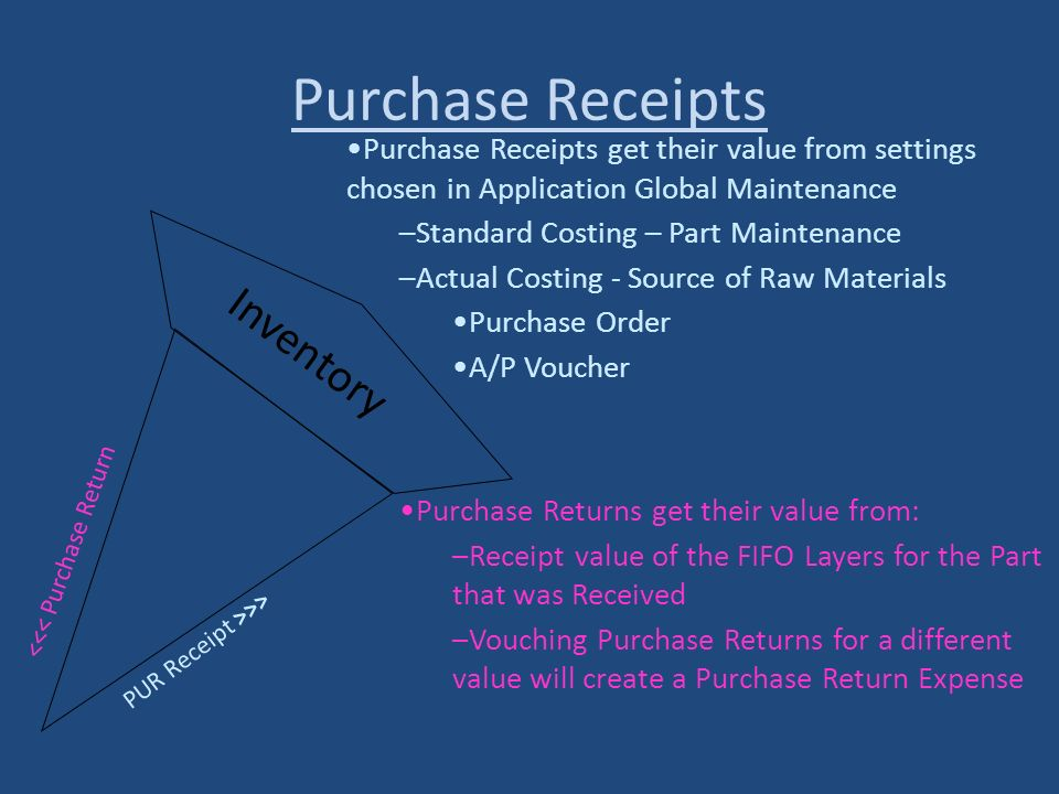 Purchase Receipts Inventory <<< Purchase Return PUR Receipt >>> Purchase Receipts get their value from settings chosen in Application Global Maintenan