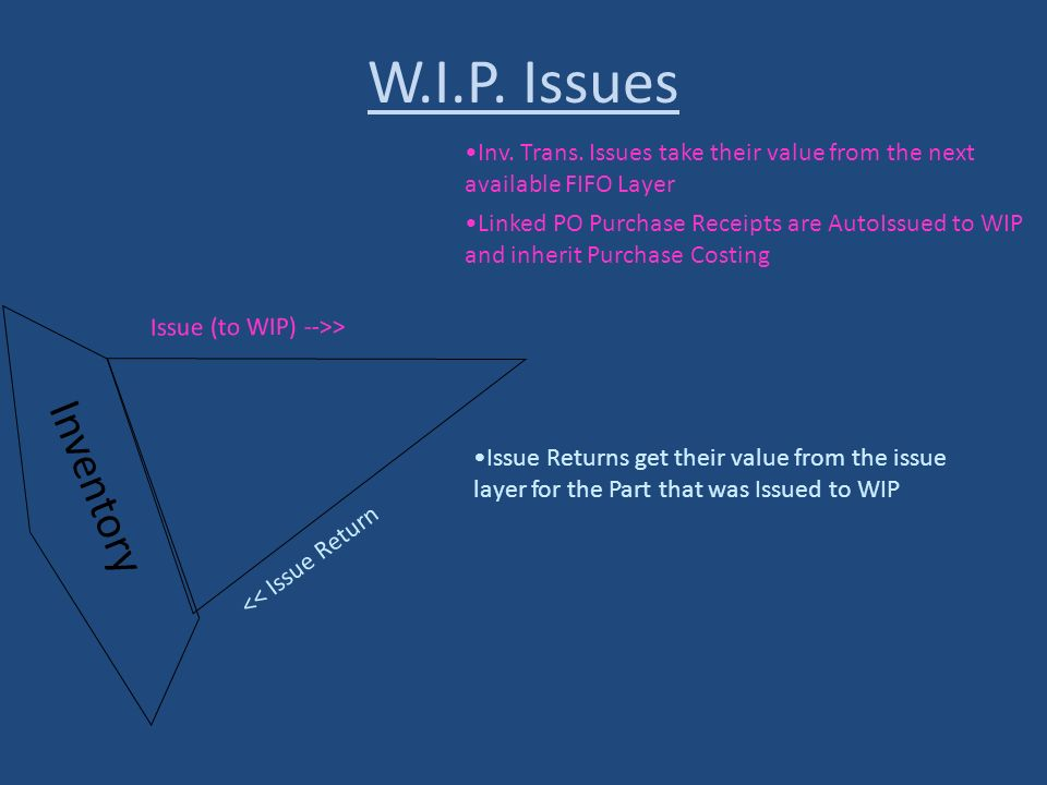 Inventory << Issue Return Issue (to WIP) -->> W.I.P. Issues Inv. Trans. Issues take their value from the next available FIFO Layer Linked PO Purchase