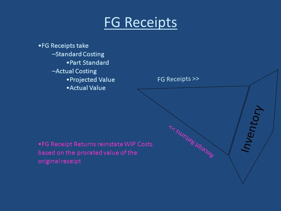 Inventory FG Receipts >> Receipt Returns >> FG Receipts FG Receipt Returns reinstate WIP Costs based on the prorated value of the original receipt FG Receipts take –Standard Costing Part Standard –Actual Costing Projected Value Actual Value