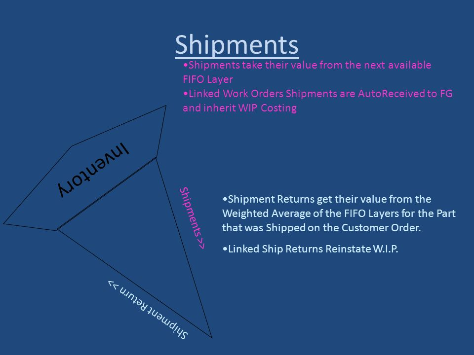 Shipments Inventory Shipment Return >> Shipments >> Shipments take their value from the next available FIFO Layer Linked Work Orders Shipments are Aut