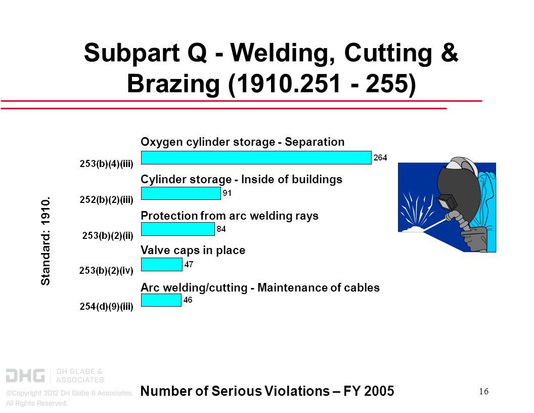 Number of Serious Violations – FY 2005 16 Subpart Q - Welding, Cutting & Brazing (1910.251 - 255) Oxygen cylinder storage - Separation Cylinder storag