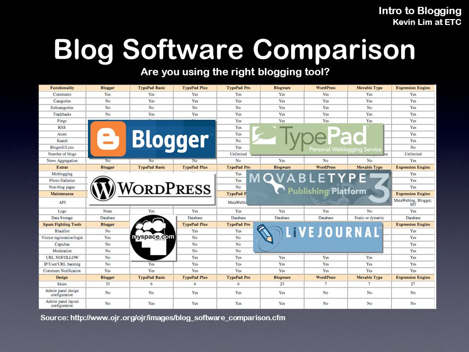 Intro to Blogging Kevin Lim at ETC Blog Software Comparison Are you using the right blogging tool.
