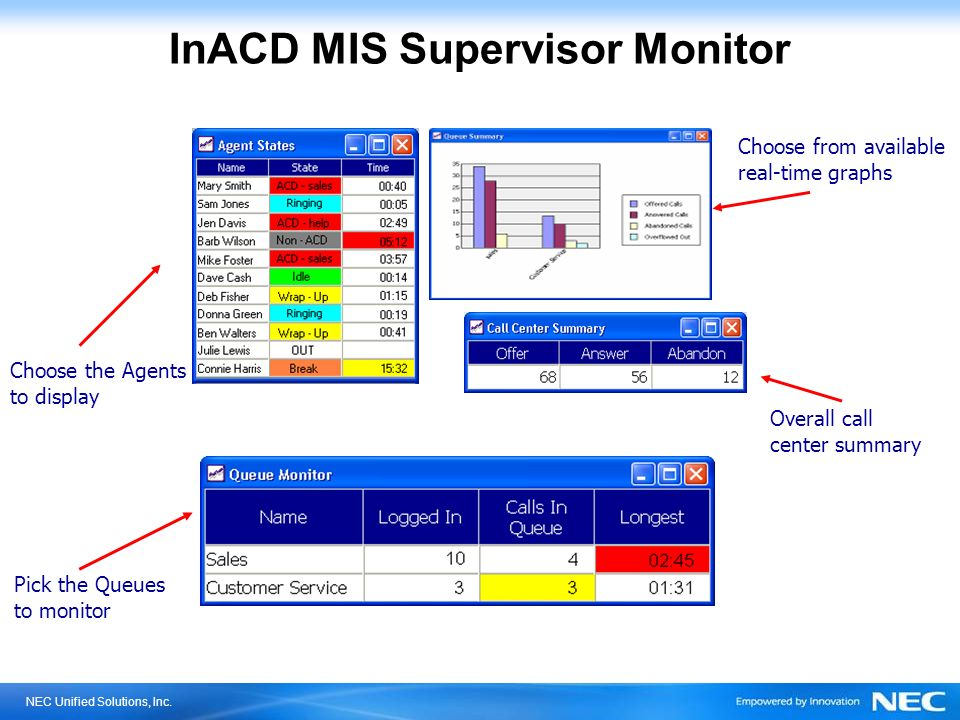 NEC Unified Solutions, Inc. InACD MIS Supervisor Monitor Choose the Agents to display Choose from available real-time graphs Overall call center summa