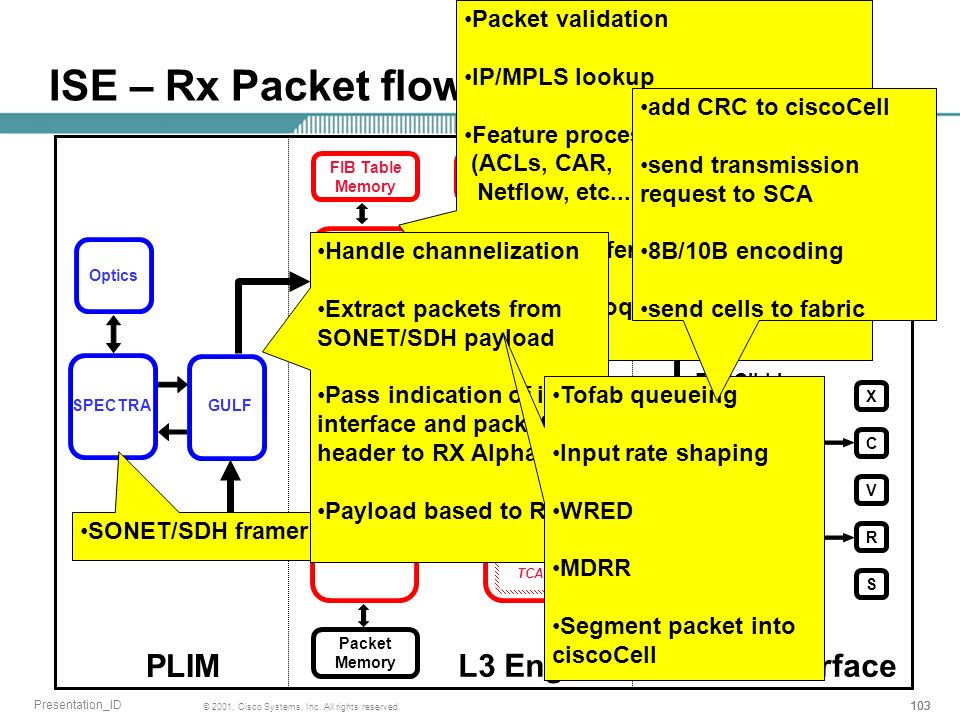 103 © 2001, Cisco Systems, Inc. All rights reserved. Presentation_ID ISE – Rx Packet flow ALPHA PICANTE CPU CONGA Packet Memory FIB Table Memory XCVRS