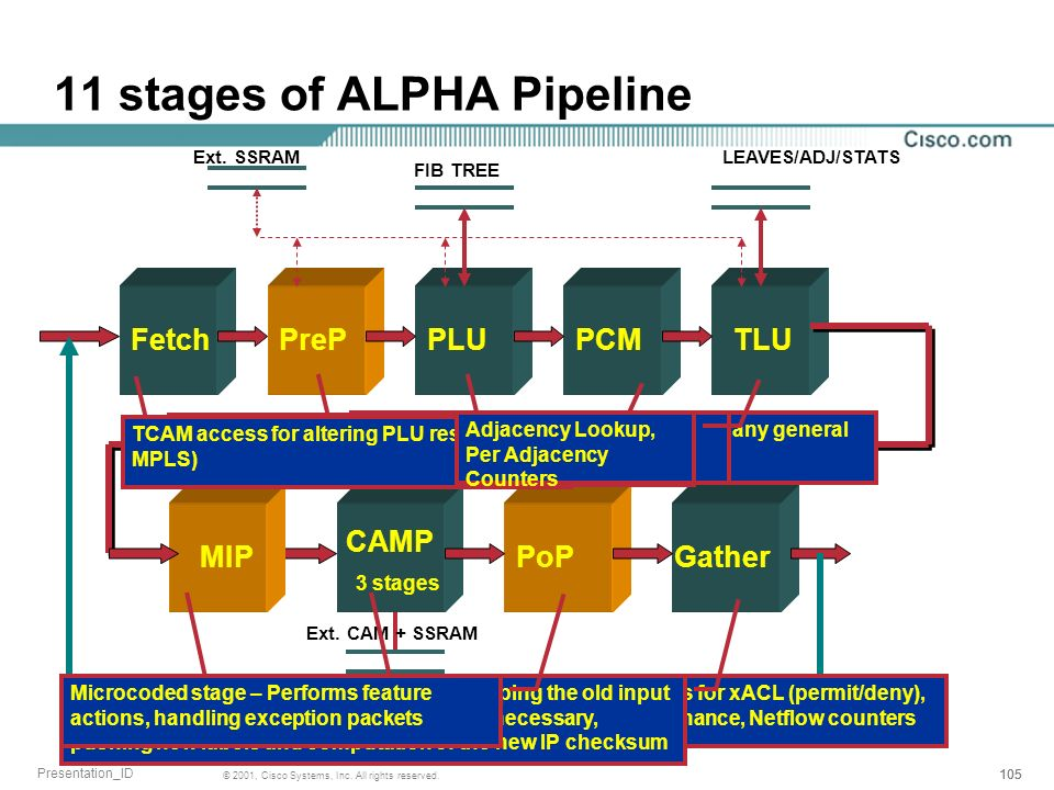 105 © 2001, Cisco Systems, Inc. All rights reserved. Presentation_ID 11 stages of ALPHA Pipeline FetchPrePPLUPCMTLU Gather FIB TREE LEAVES/ADJ/STATS P