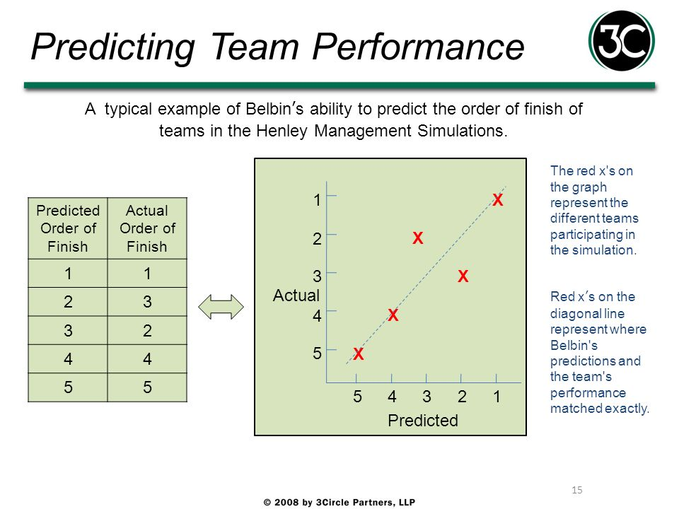 Predicting Team Performance 15 Predicted Order of Finish Actual Order of Finish 11 23 32 44 55 A typical example of Belbins ability to predict the ord