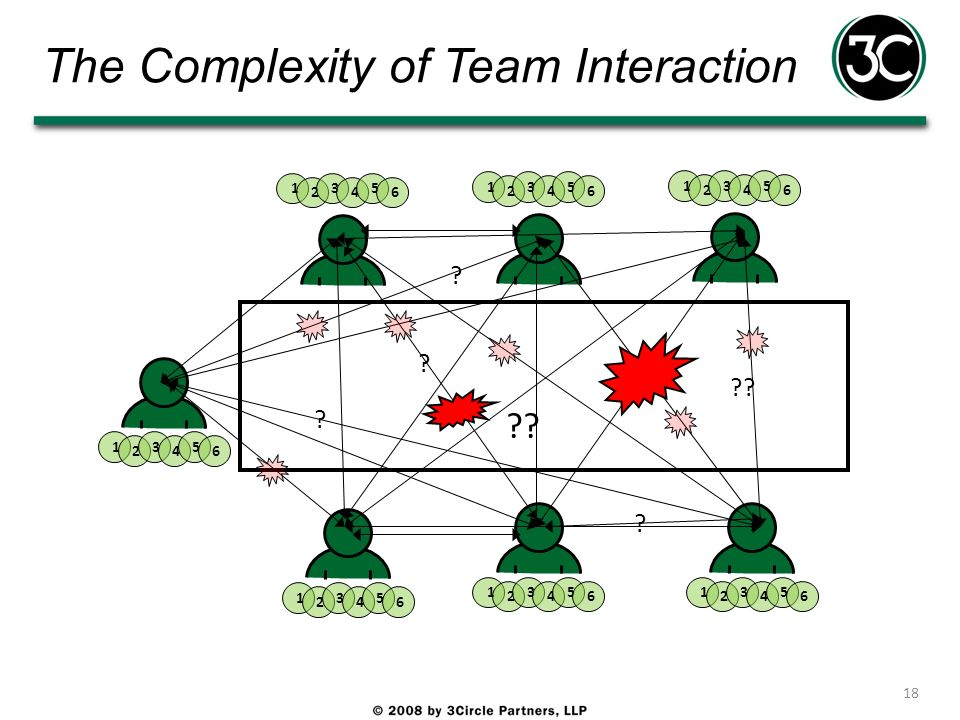 The Complexity of Team Interaction 18 1 2 3 4 5 6 1 2 3 4 5 6 1 2 3 4 5 6 1 2 3 4 5 6 1 2 3 4 5 6 1 2 3 4 5 6 1 2 3 4 5 6 ? ? ? ? ??