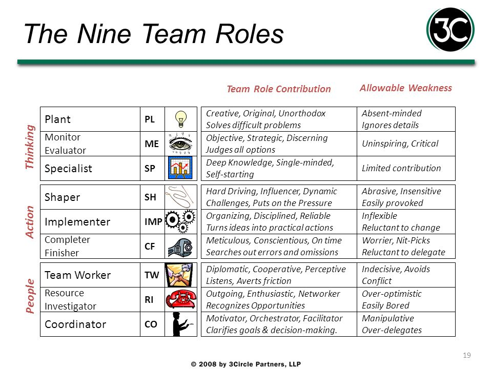 The Nine Team Roles 19 Action SH Shaper IMP Implementer CF Completer Finisher Thinking PL Plant ME Monitor Evaluator SP Specialist People TW Team Work