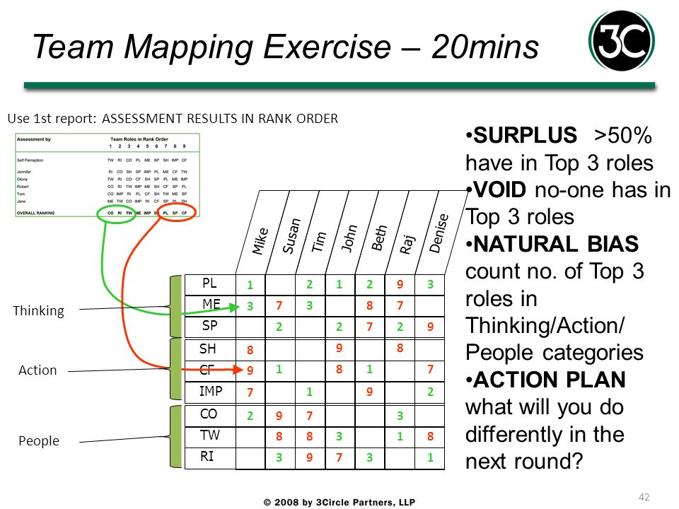 Team Mapping Exercise – 20mins 42 PL ME SP SH CF IMP CO TW RI Mike Susan Tim John Beth Raj Denise 1 3 2 8 9 7 7 8 9 1 2 3 7 8 9 1 2 3 7 8 9 1 2 3 7 8