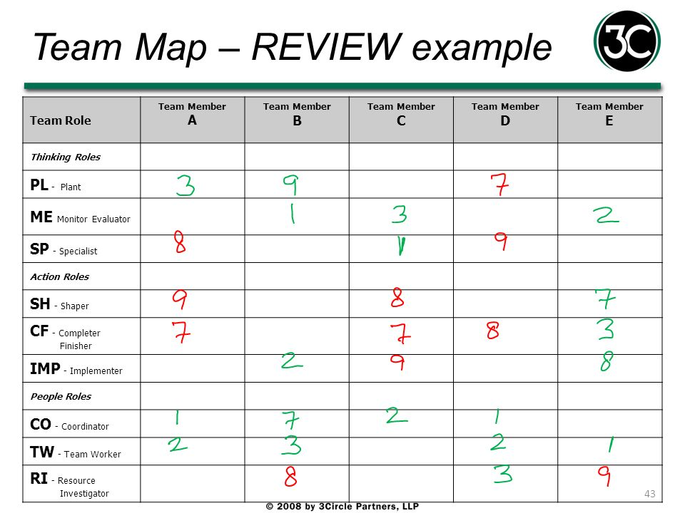 Team Map – REVIEW example Team Role Team Member A Team Member B Team Member C Team Member D Team Member E Thinking Roles PL - Plant ME Monitor Evaluat